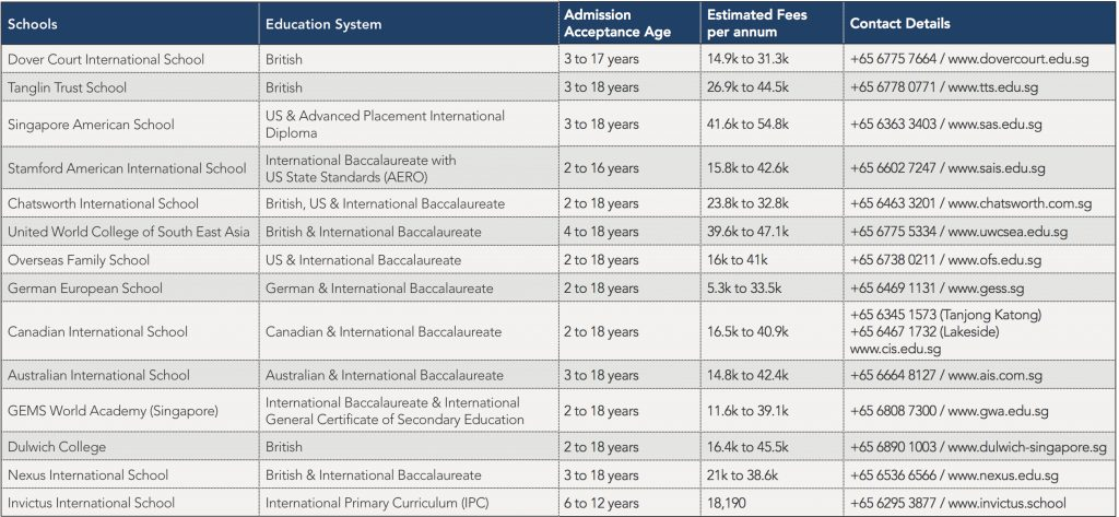 AAM List of Singapore International Schools