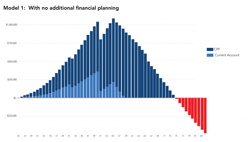 AAM Model 1 Retirement with no additional financial planning