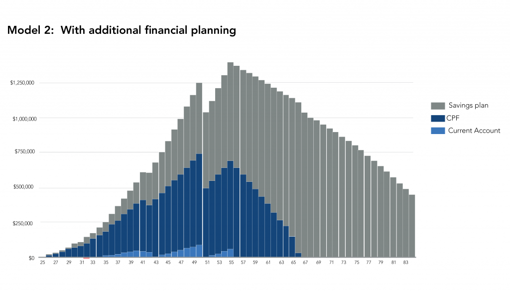AAM Model 2 Retirement Planning with additional financial planning